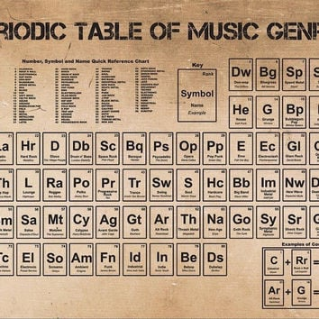 Periodic Table of Music Poster 36 x 24in (24x36) Unframed