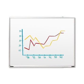 "sparco products dry-erase board, 24""x18"", aluminum frame/white board Case of 2"