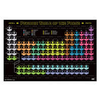 Star Wars Periodic Table Of The Force Poster