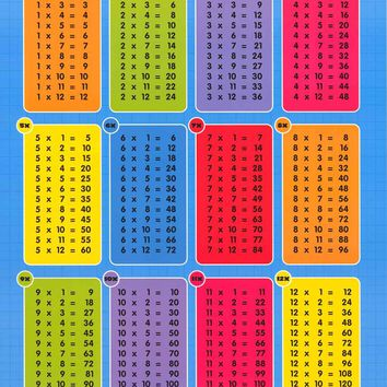 Multiplication Times Tables Poster 24x36