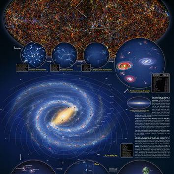 Understanding the Universe Education Poster 24x36