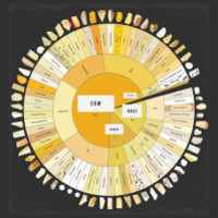 The Charted Cheese Wheel