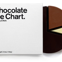 The Colossal Shop — Chocolate Pie Chart